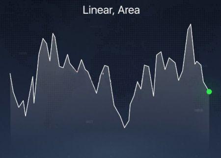 Binomo प्लेटफॉर्म पर विभिन्न प्रकार के चार्ट के बारे में बताया गया है