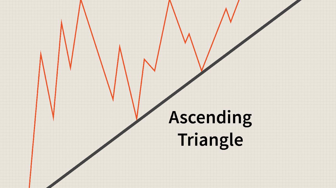 Binomo पर त्रिकोण पैटर्न के व्यापार के लिए गाइड